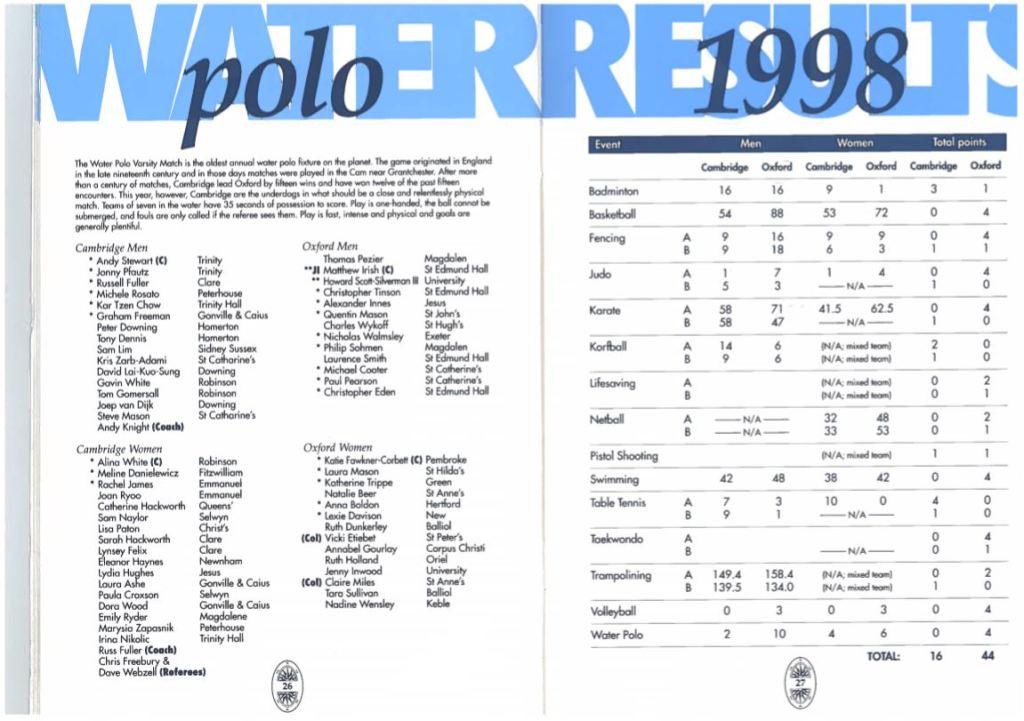 Water Polo Programme 1998